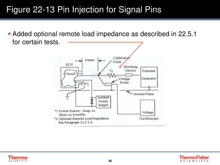 Figure 22-13 Pin Injection for Signal Pins