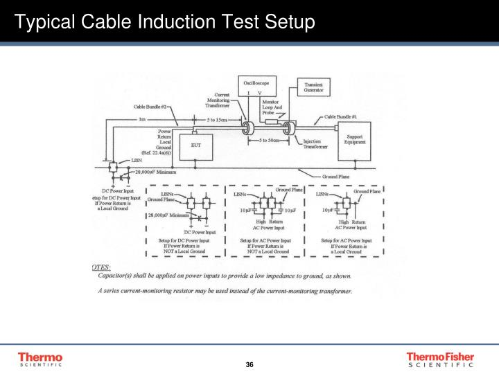 Typical Cable Induction Test Setup