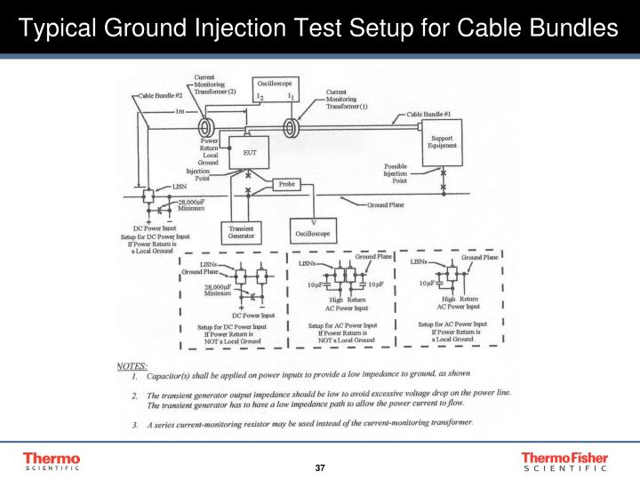 Typical Ground Injection Test Setup for Cable Bundles