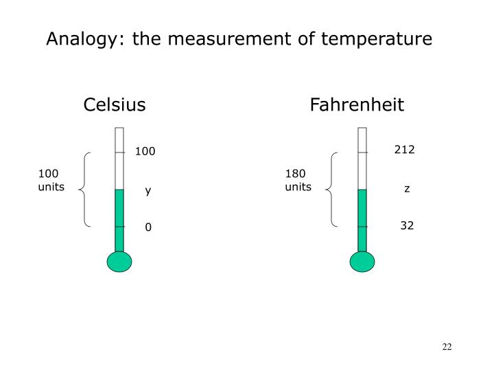 Analogy: the measurement of temperature