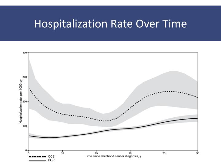 Hospitalization Rate Over Time
