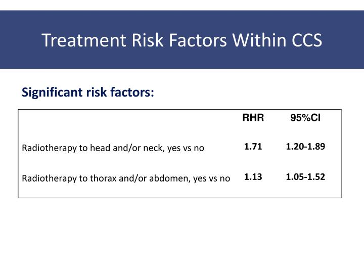 Treatment Risk Factors Within CCS