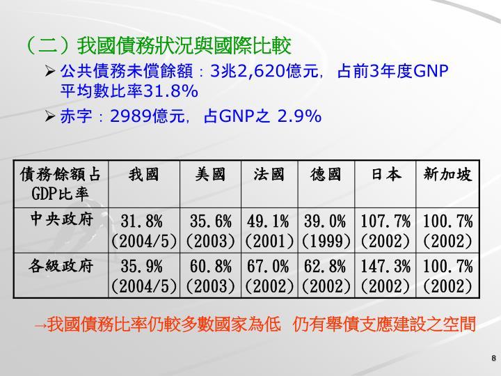(二)我國債務狀況與國際比較