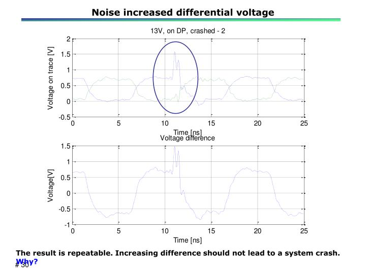 Noise increased differential voltage