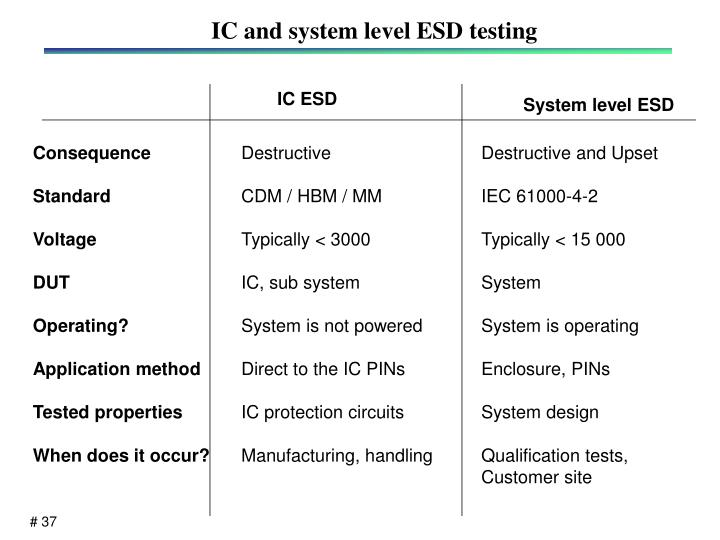 IC and system level ESD testing