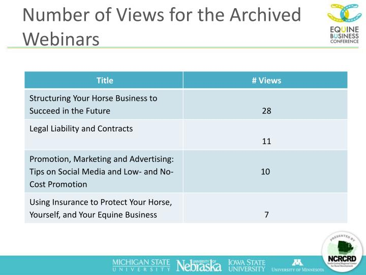 Number of Views for the Archived Webinars