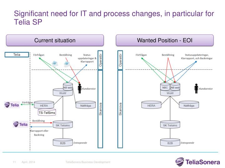 Significant need for IT and process changes, in particular for