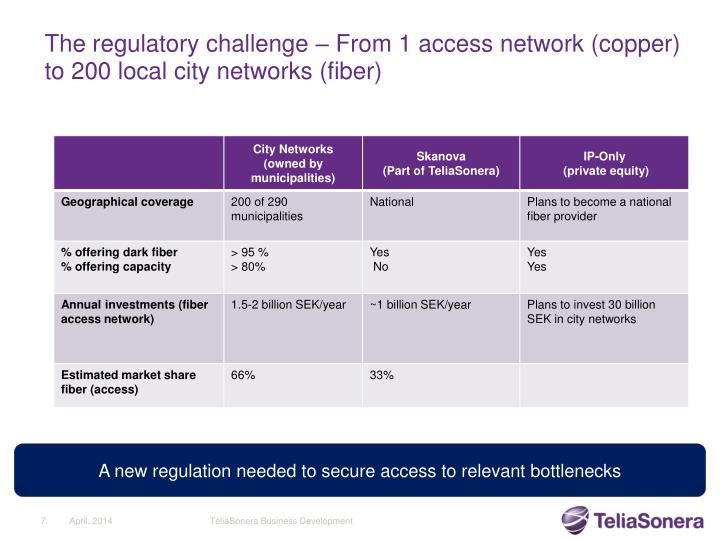 The regulatory challenge – From 1 access network (copper) to 200 local city networks (fiber)