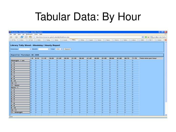Tabular Data: By Hour
