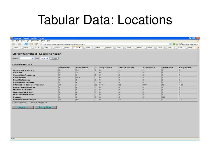 Tabular Data: Locations