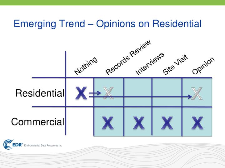 Emerging Trend – Opinions on Residential