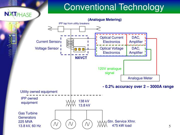 Conventional Technology