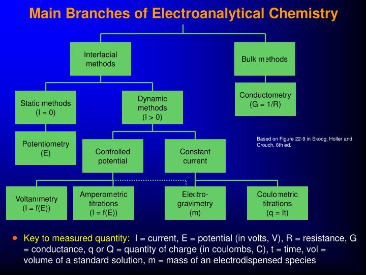 Main Branches of Electroanalytical Chemistry