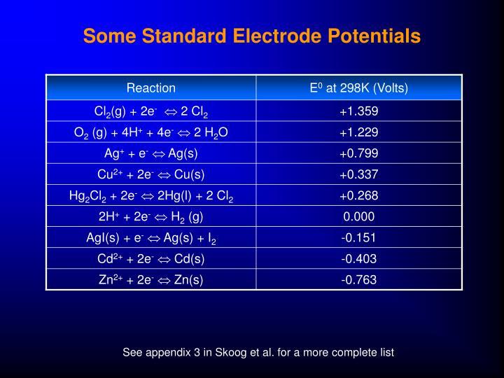 Some Standard Electrode Potentials