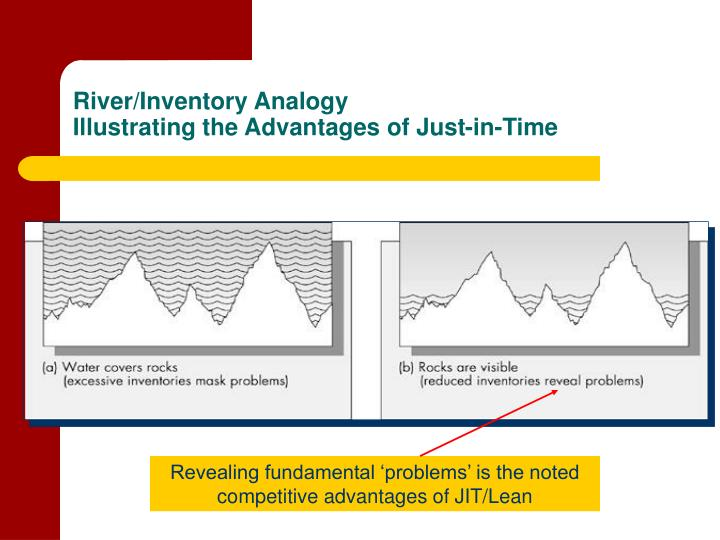 River/Inventory Analogy