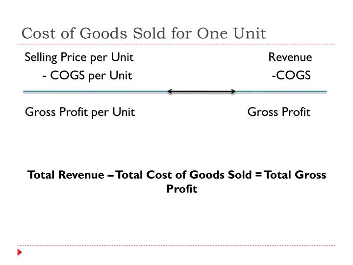 Cost of Goods Sold for One Unit