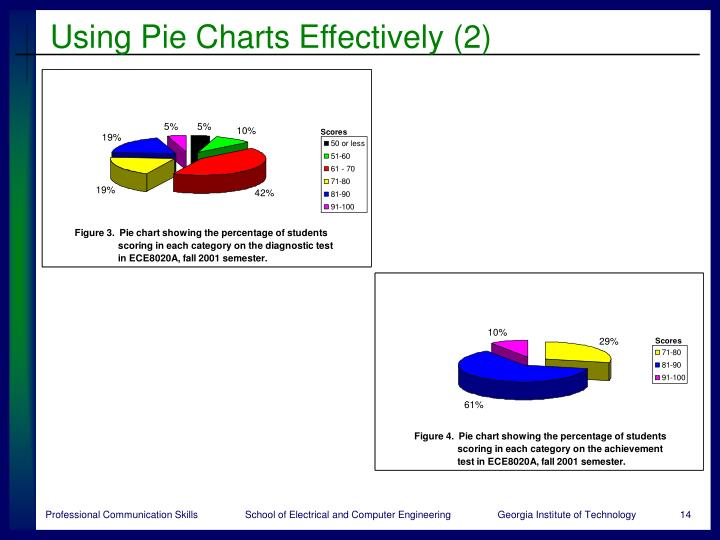Using Pie Charts Effectively (2)