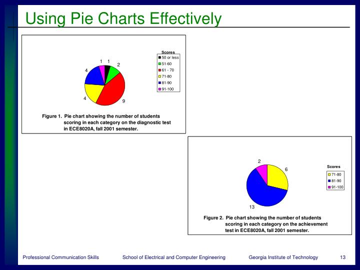 Using Pie Charts Effectively