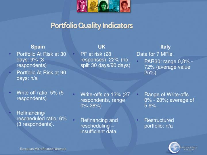 Portfolio Quality Indicators