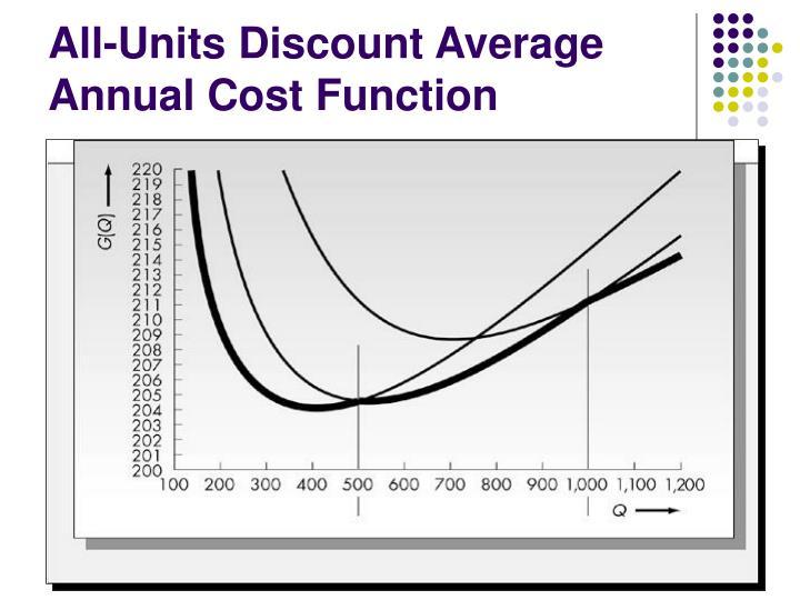All-Units Discount Average