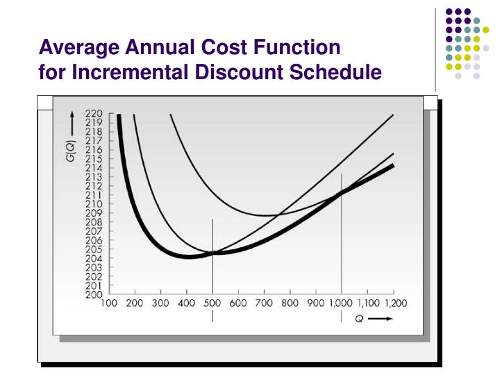 Average Annual Cost Function