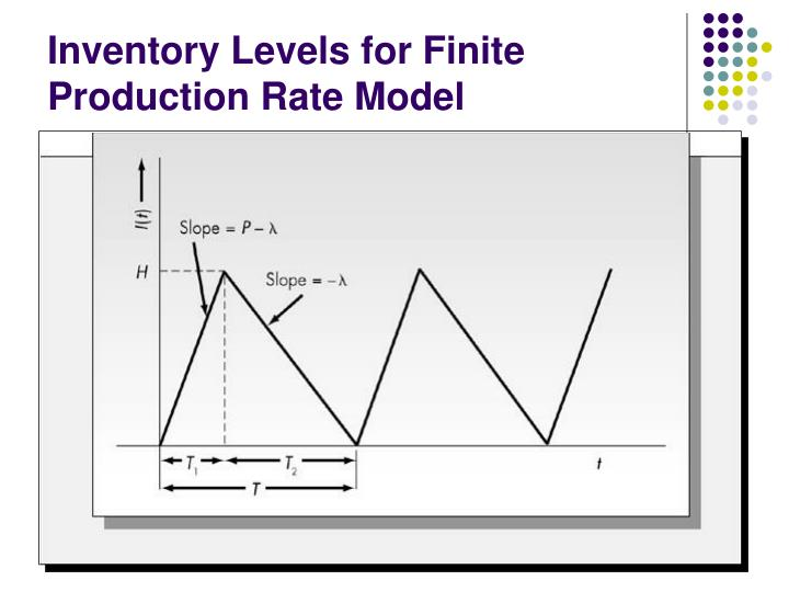 Inventory Levels for Finite