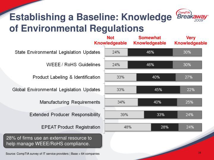 Establishing a Baseline: Knowledge of Environmental Regulations