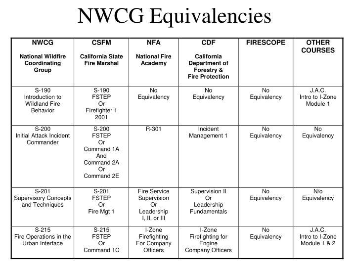 NWCG Equivalencies