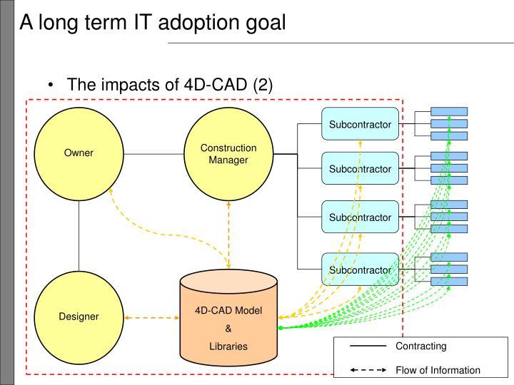 A long term IT adoption goal