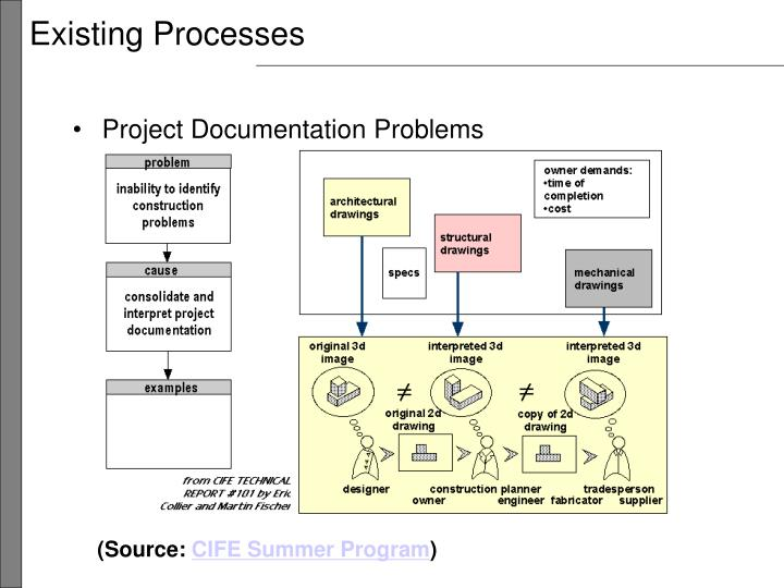Existing Processes