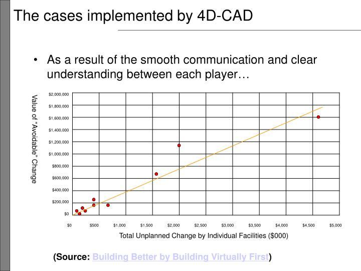 The cases implemented by 4D-CAD