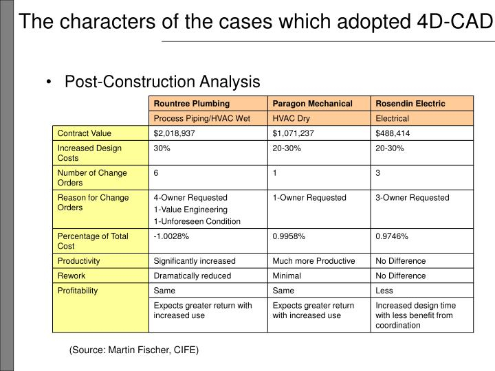 The characters of the cases which adopted 4D-CAD
