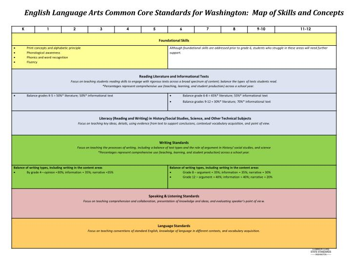 English Language Arts Common Core Standards for Washington:  Map of Skills and Concepts