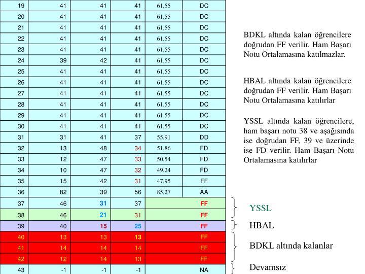 BDKL altında kalan öğrencilere doğrudan FF verilir. Ham Başarı Notu Ortalamasına katılmazlar.