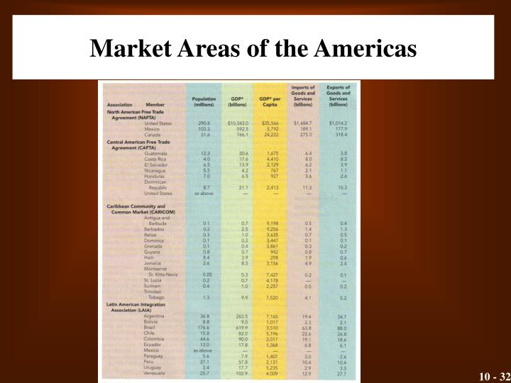 Market Areas of the Americas