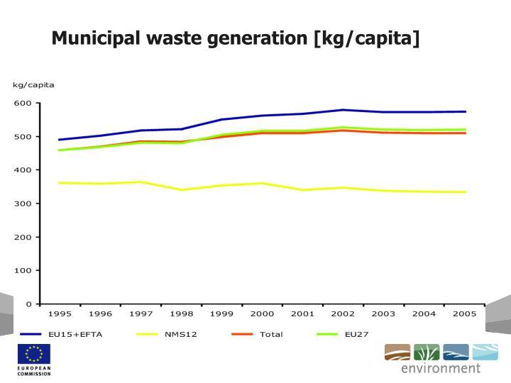 Municipal waste generation [kg/capita]