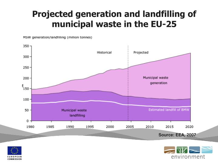Projected generation and landfilling of municipal waste in the EU-25