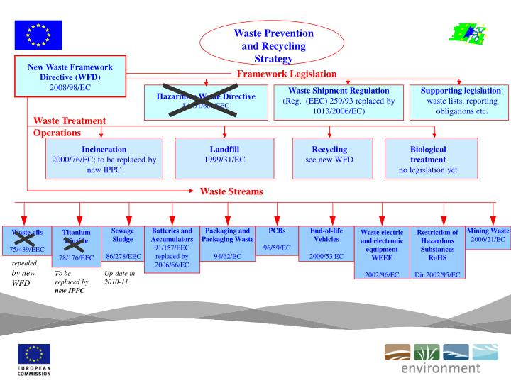 Waste Prevention and Recycling Strategy