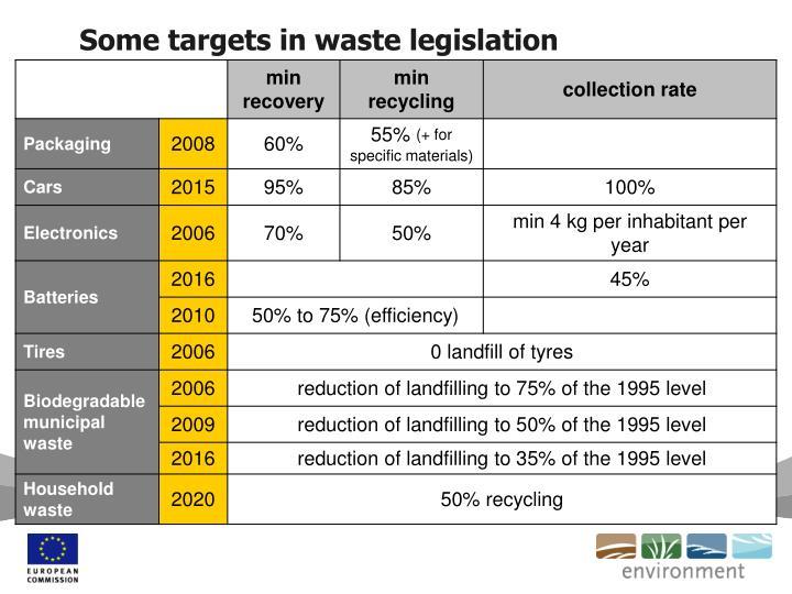 Some targets in waste legislation