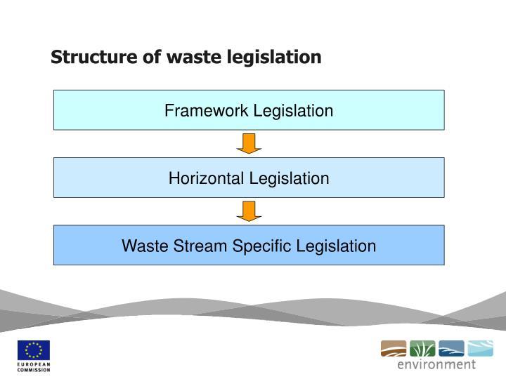 Structure of waste legislation