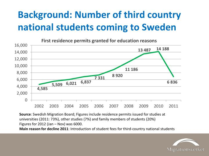 Background: Number of third country national students coming to Sweden