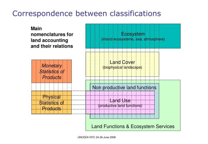 Correspondence between classifications