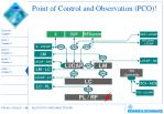 point of control and observation pco