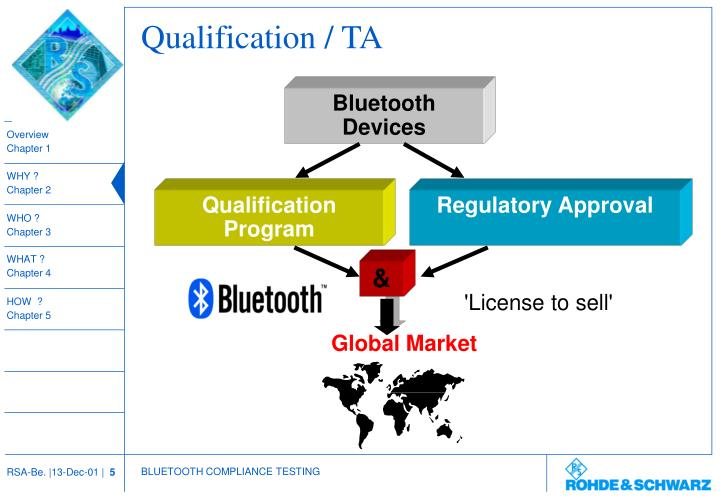 Qualification / TA