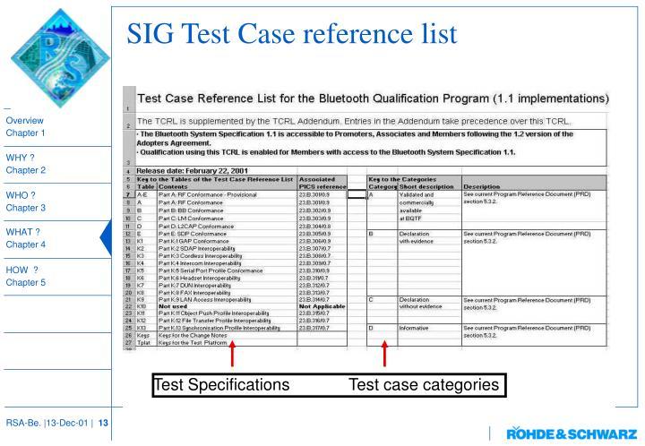 SIG Test Case reference list