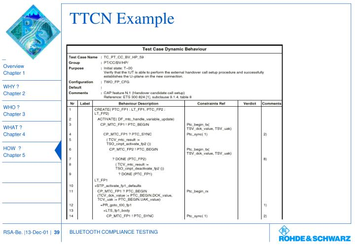 TTCN Example