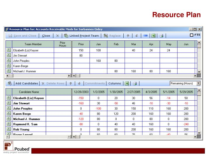 Resource Plan