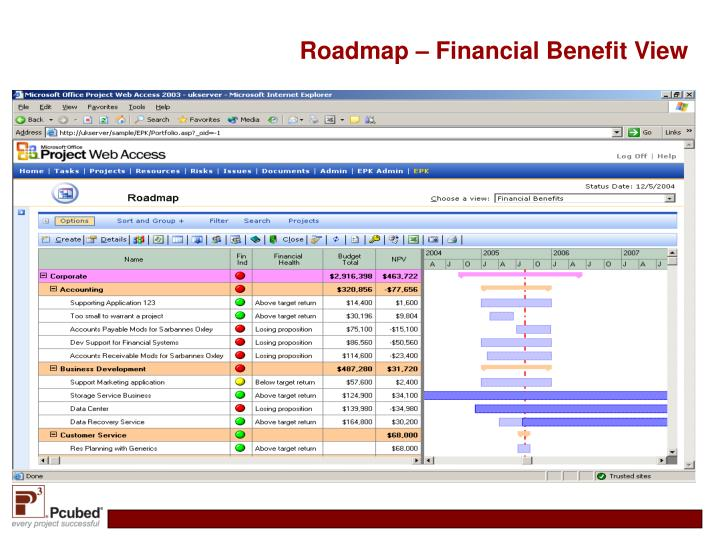 Roadmap – Financial Benefit View