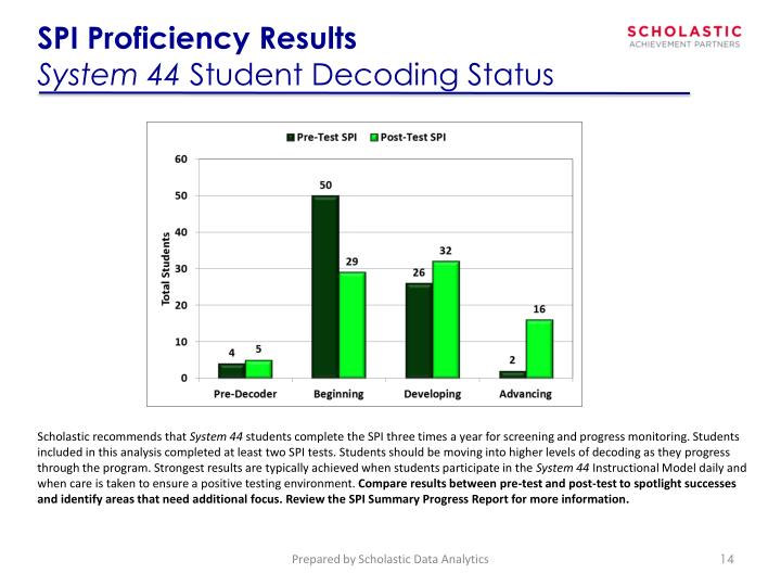 SPI Proficiency Results