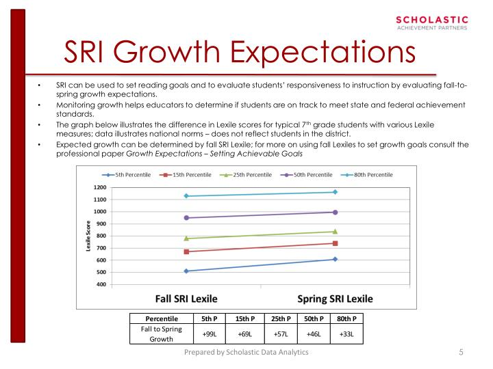 SRI Growth Expectations